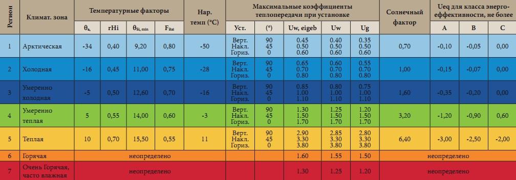Окна для passivhaus таблица